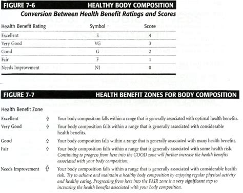Body Composition Assessment   Active Living