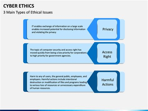 Cyber Ethics PowerPoint Template | SketchBubble