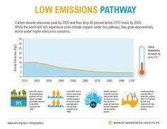 76 Best global warming images   Global warming, Climate