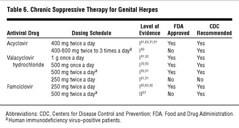 The Treatment of Herpes Simplex Infections | Dermatology